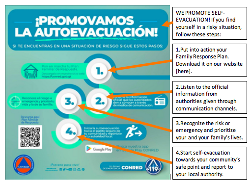 Government infographic with recommended actions for self-evacuation from an eruption of Volcán de Fuego.